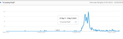 02 - Biểu đồ thể hiện mức độ quan tâm của người sử dụng Google với cụm từ Vũ Quang Thuận trong giai đoạn 2014 – 2018